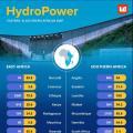 承包商们注意啦!非洲水电市场超80%仍待开发!(附各国详情)