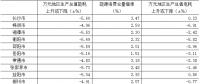 湖南省公布2017年各市州万元地区生产总值电耗降低率等指标公报