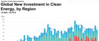 三季度全球清洁能源投资同比降6%至678亿美元