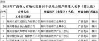 41家!广西公示拟列入2018年电力市场化交易10千伏电力用户准入名单(第九批)