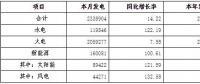 9月河南全省全社会用电量264.76亿千瓦时 同比增长6.95%