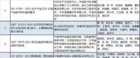 两部委公布2018年中国标准创新贡献奖获奖名单 涉电网、电力需求侧等领域