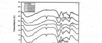 海藻酸钠基静电纺丝纳米纤维膜的制备