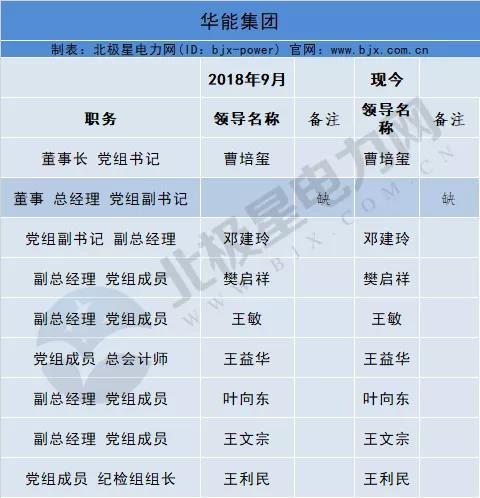 最新人事汇 国网少了一位副总经理 大唐缺董事长 华能