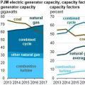 PJM电力市场中燃气机组发电份额呈增加趋势