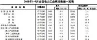 中电联:2018年1-9月全国电力工业统计数据一览表