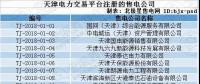 跨界售电|天津首批售电公司即将进场!石油、电动汽车等跨界公司进军售电