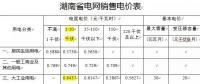 我们一起来学习湖南市场化用户电费明细单