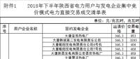 陕西2018年下半年集中竞价模式电力直接交易:售电公司36家 成交电量60亿千瓦时(附明细)