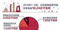 云南电能实业有限公司 预购电量500万千瓦时