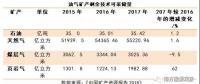 中国矿产资源报告2018,透露了哪些能源重要信息?