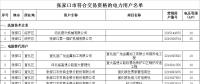 河北张家口市符合交易资格的52家电力用户公示名单