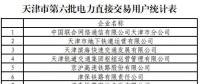 137家!天津第六批拟参加电力直接交易用户名单