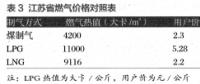 油气基础设施建设中社会资本引入现状及发展模式探究——以江苏省LNG接收站建设为例(二)