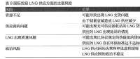 油气基础设施建设中社会资本引入现状及发展模式探究——以江苏省LNG接收站建设为例(三)