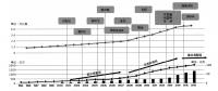 储气调峰新政:一场任务与市场的对撞