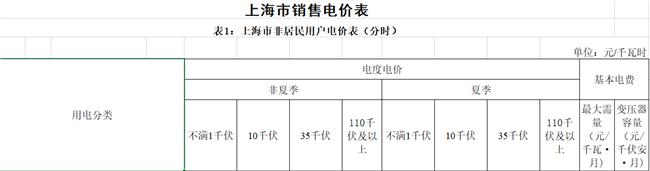 """上海第四次降电价:""""一般工商业及其他用电""""两部制电价平均下调7.8分钱/千瓦时"""