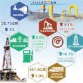煤电油气运彰显经济发展动力足 —前三季度,要素数据亮眼印证我国经济平稳运行
