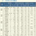 【深度】央企发电上市公司市值现状及市值管理探索