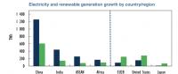 需求增长到底是能源转型的障碍还是福音?
