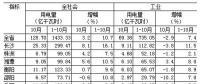 湖南1-10月全社会用电量同比增长10.7% 一、三次产业用电量增速回落