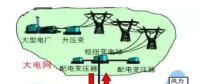 售电公司提供服务的创新模式 被称为能源转型的诗和远方