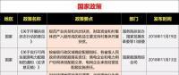 15省、28条!补贴、电价、光伏扶贫、光伏用地、能源规划等11月光伏政策复盘分析!