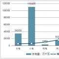 中国电力行业投资现状、投资趋势及电网投资增速微降原因分析