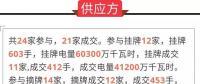 通报 | 广东关于2019年年度合同集中交易第二轮开盘初步结果的通报