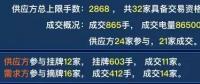 广东2019年双挂双摘提前结束,均价-38.66厘/千瓦时