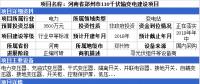 河南、广州、甘肃3省市输变电项目资金正在落实 预算投资总额8300万元