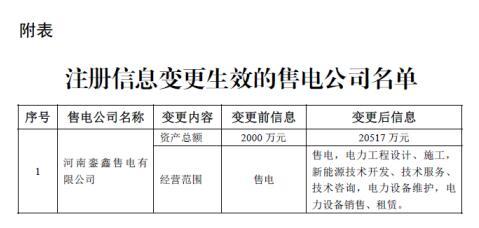 河南銮鑫售电有限公司注册信息变更生效