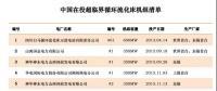 中国在役超临界循环流化床机组清单