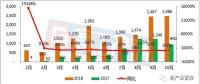 1-10月宁德时代动力电池装机量分析 约14.31GWh 同比增长164%