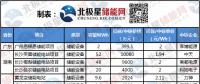 储能电池价格低至0.8元/Wh 顶尖企业价格之战 我国电池企业能否领先日韩?