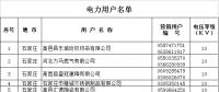 河北省2019年电力直接交易准入企业公示名单(含电力用户119家 发电企业2家)