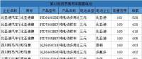 详细分析丨第12批目录配套排名:宁德时代/比亚迪/盟固利前三、亿纬锂能/江淮华霆并列第四