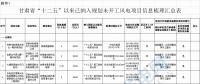 """29个风电项目未开工!甘肃省公布""""十二五""""以来风电、光伏发电项目梳理情况"""