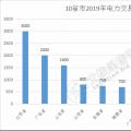 规模已超万亿!10省市2019年电力交易规模一览