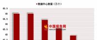 从《数据中心白皮书(2018)》看中国IDC产业发展趋势