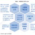 电力体制改革|2018年中国售电公司业务模式对比分析