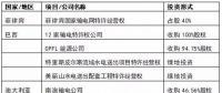 国家电网、国家电投、大唐等八大电力央企海外投资版图