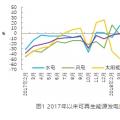 2018年1-11月水电完成投资额增长较快 可再生能源发电投资增速由正转负