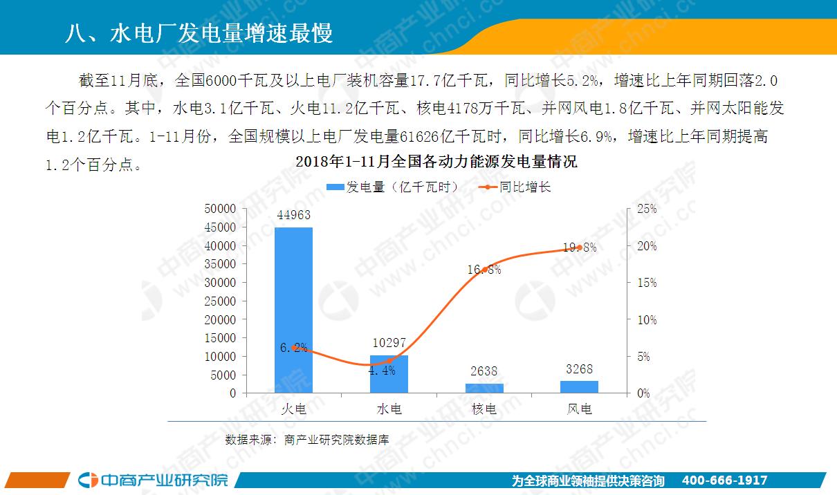 ppt   2018年1-11月中国电力行业运行情况月度报告