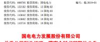 国家能源集团旗下国电电力副总经理、董事会秘书李忠军辞职