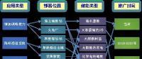 """西北能监局召开储能发展研讨会对""""规模化储能在西北电网的应用分析与政策建议""""课题研究"""
