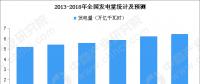 中商产业研究院:2019年中国电力市场规模预测