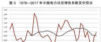 中国能源转型电力改革将呈现十大趋势