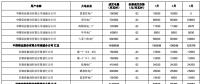 甘肃电力交易中心发布了《甘肃省2019年电解铝与常规火电、新能源发电企业直接交易结果公告》