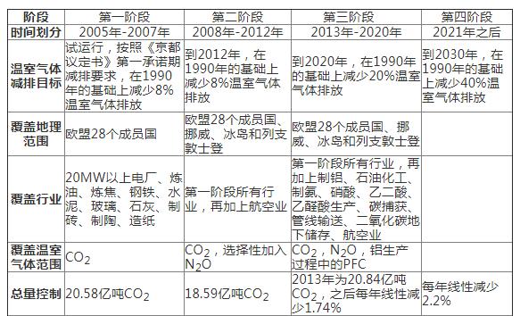 欧盟碳市场经验教训与中国碳市场发展路径